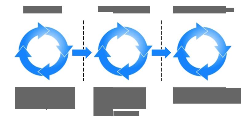 Integrity industrial ink jet development program process